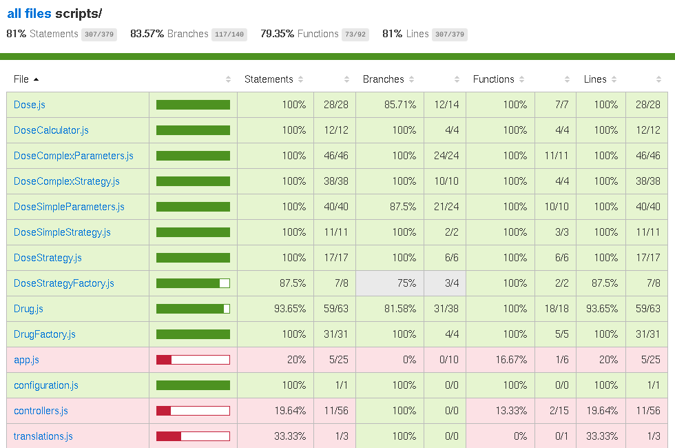 Karma code coverage report #2